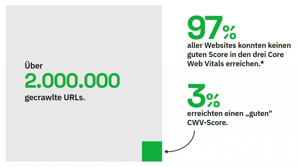 KH_Studien_CWV_Crawled_URLs